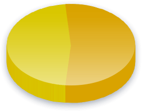 Government Spending Poll Results